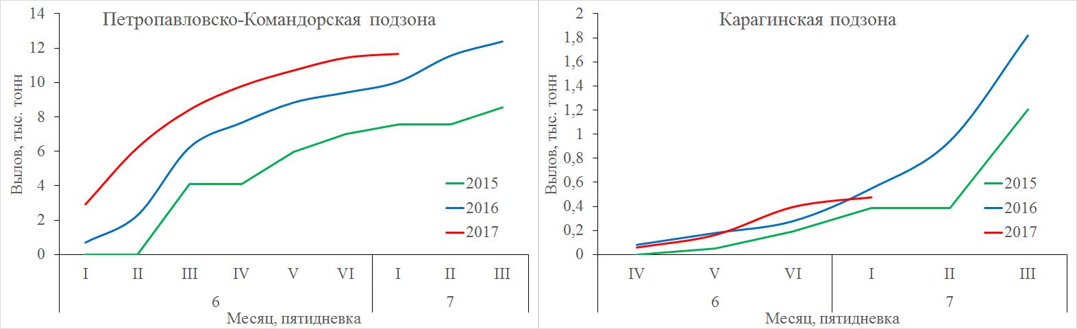 Рис. 1. Динамика вылова нерки в Петропавловско-Командорской и Карагинской подзонах в 2015–2017 гг.