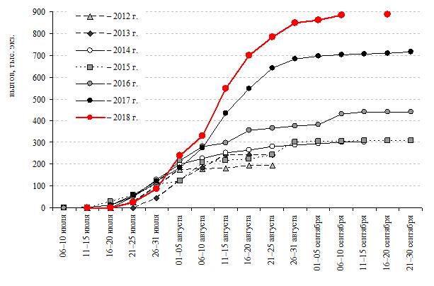 Рисунок 1 – Нарастающий вылов анадырской кеты в 2012–2018 гг.
