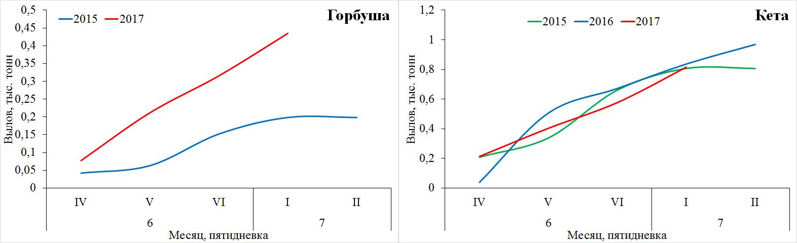 Рис. 2. Динамика вылова горбуши и кеты в Северо-Курильской подзоне в 2015–2017 гг.