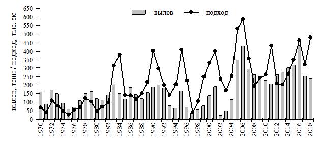 Рисунок 2 – Вылов (тонн) и подход (тыс. экз.) нерки в Мейныпильгынской ОРС