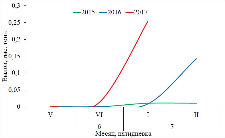 Рис. 3. Динамика вылова кеты в р. Амур и его лимане в 2015–2017 гг.