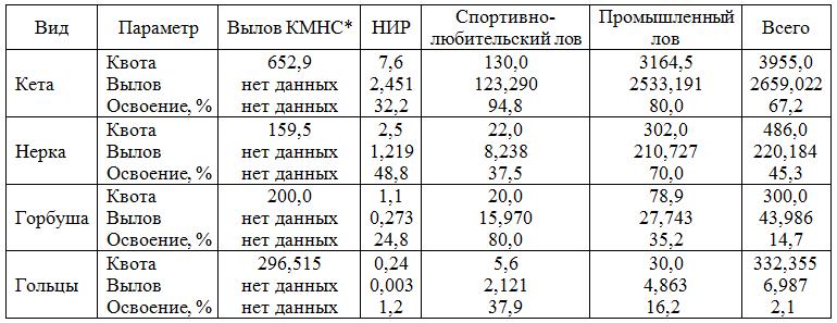 В табл. 2 представлено освоение распределенных объемов вылова разными категориями пользователей по состоянию на 25.10.2018 г. без учета вылова для нужд КМНС.