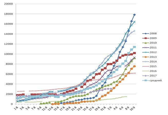 В целом динамика российского вылова выше уровня предыдущего года, а также 2008 и 2013 годов, хотя и ниже большинства лет последнего десятилетия (рис. 1).
