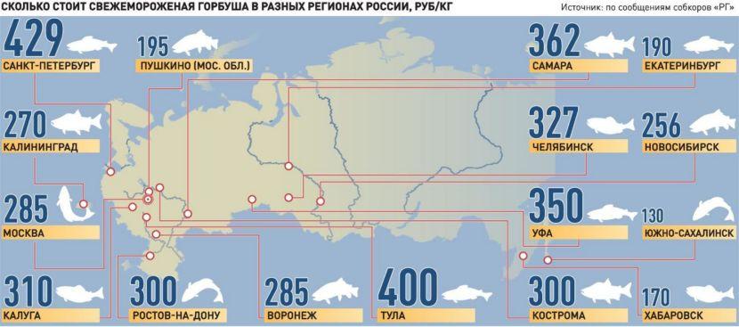 Сколько стоит свежемороженая горбуша в разных регионах России