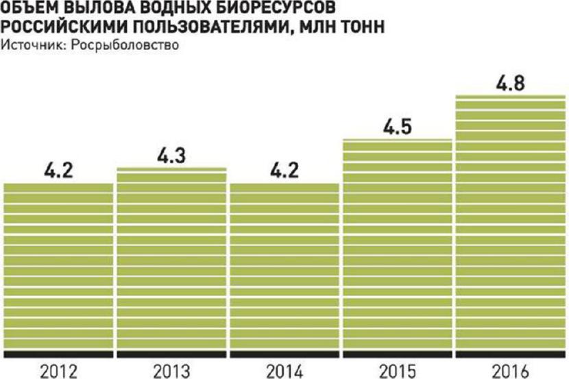 Объем вылова ВБР российскими пользователями, млн. тонн
