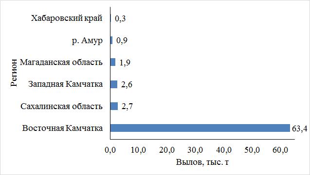 Рис. 1. Распределение вылова тихоокеанских лососей по дальневосточным регионам