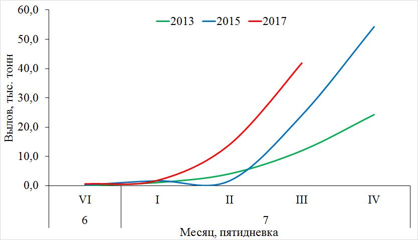 Рис. 2. Динамика вылова горбуши в Карагинской подзоне в 2013–2017 гг. (ряд нечетных лет)