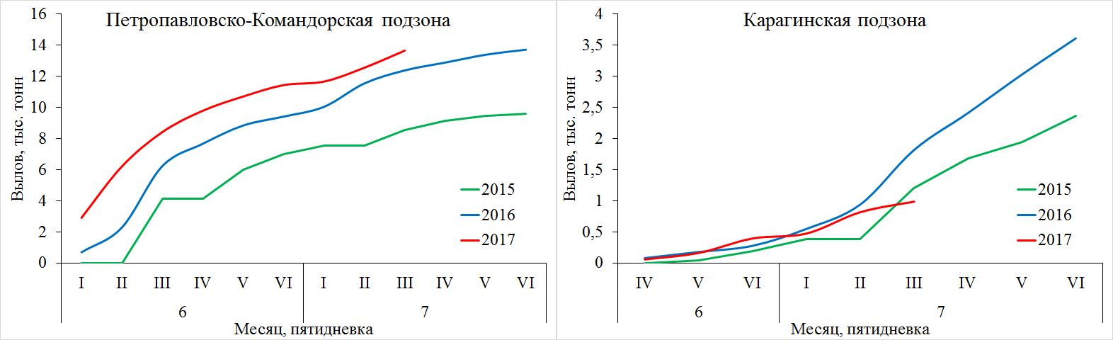 Рис. 3. Динамика вылова нерки в Петропавловско-Командорской и Карагинской подзонах в 2015–2017 гг.