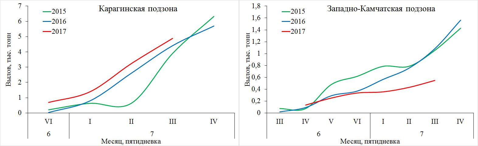 Рис. 5. Динамика вылова кеты в Карагинской и западно-Камчатской подзонах в 2015–2017 гг.