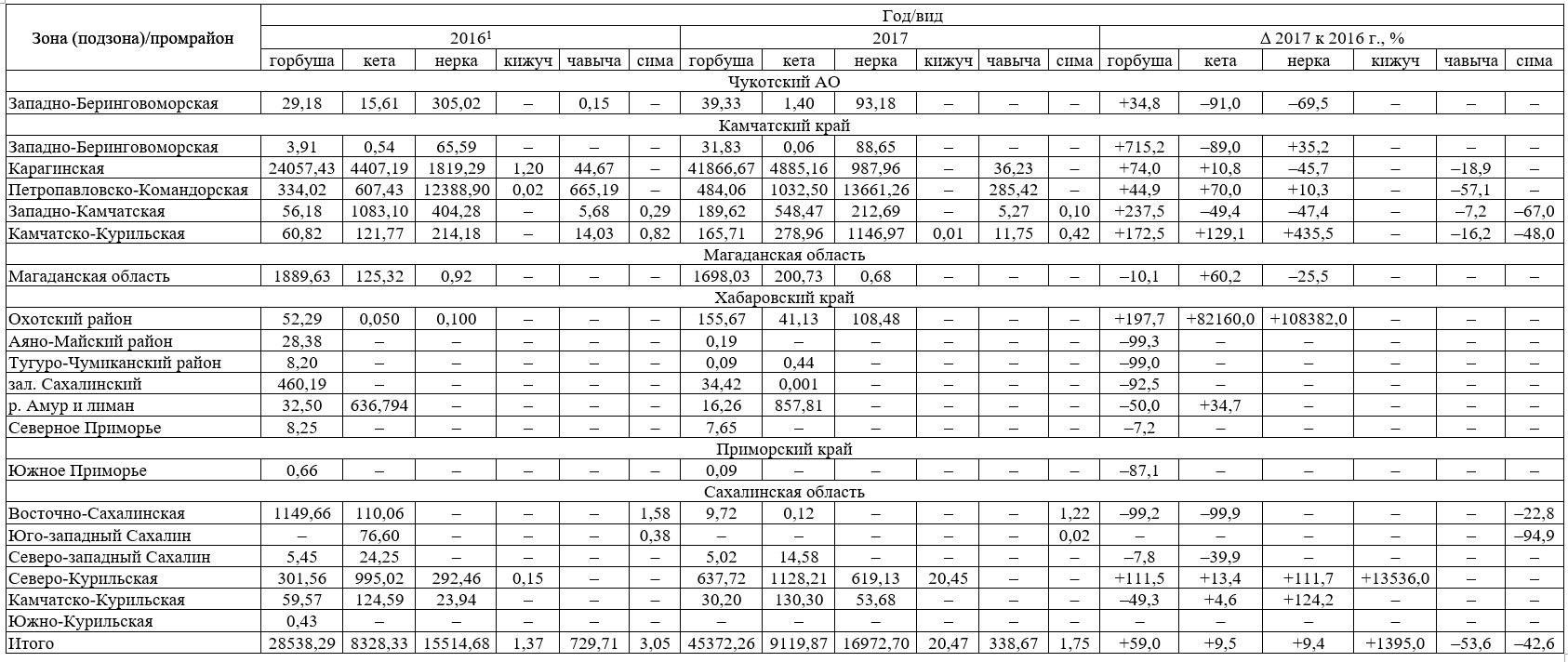 Таблица 1. Вылов тихоокеанских лососей по состоянию на III пятидневку июля, тонн