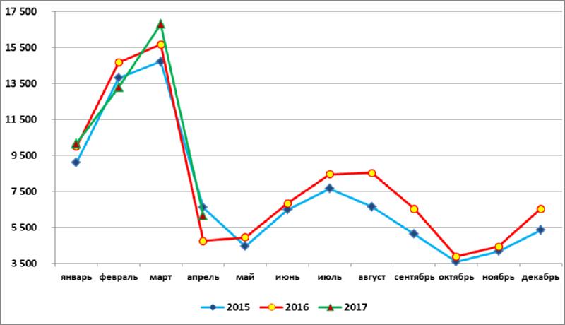 За 4 месяца 2017 года в России произведено 46,4 тыс.тонн рыбной муки