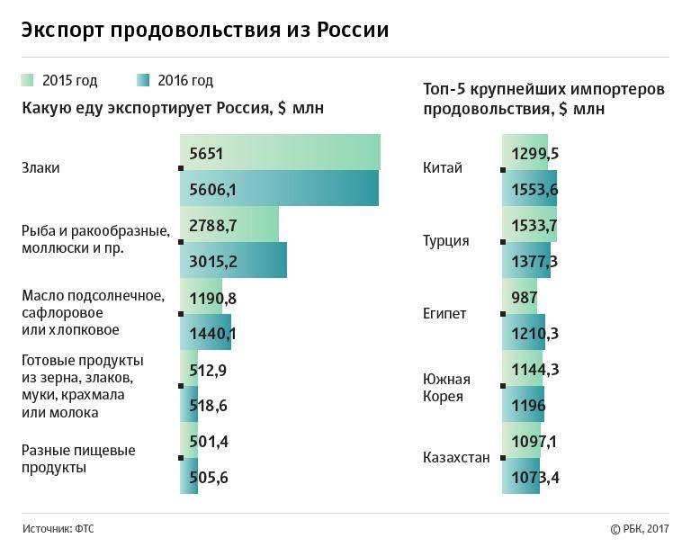 Экспорт продовольствия из России