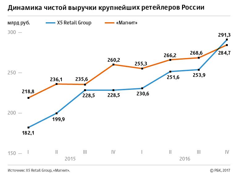 Динамика чистой выручки крупнейших ретейлеров России