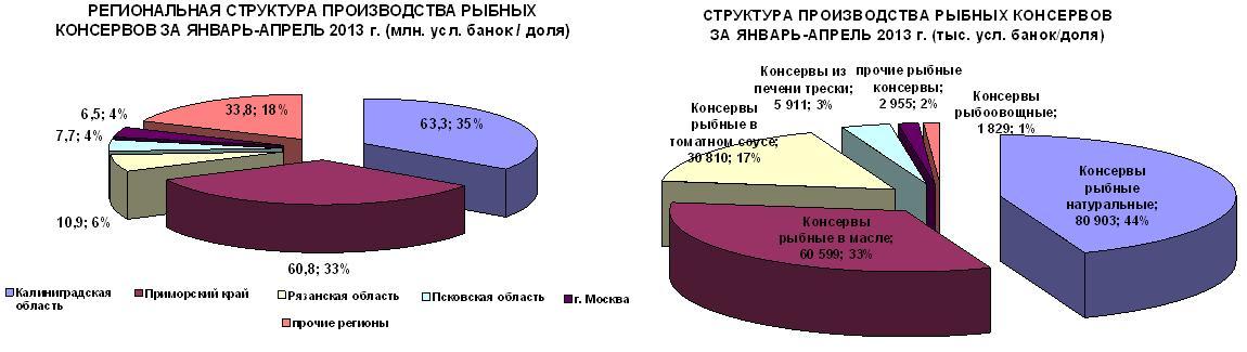 Производство рыбных консервов увеличилось на 6,6%