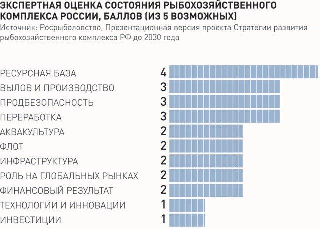 Рыбохозяйственный комплекс России нуждается в реформировании