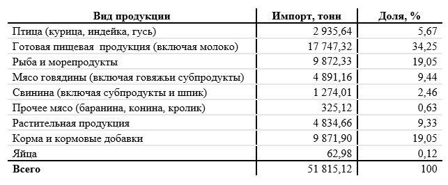 Общий объем импорта поднадзорной продукции за указанный период