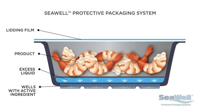 Фирменная активная упаковка Seawell включает в себя технологию, поглощающую избыточные жидкости