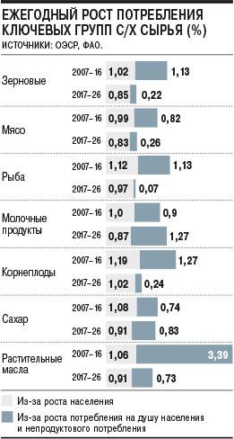Ежегодный рост потребления ключевых групп с/х сырья (%)