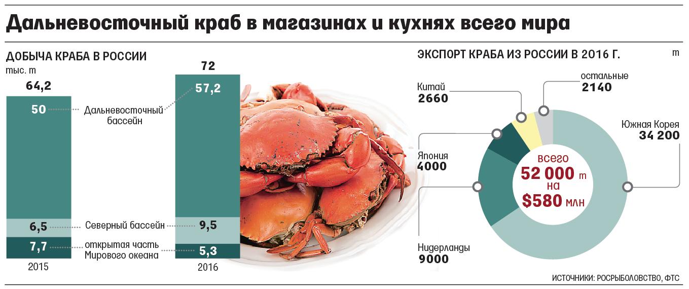 ФСБ предложила реформировать рынок дальневосточного краба