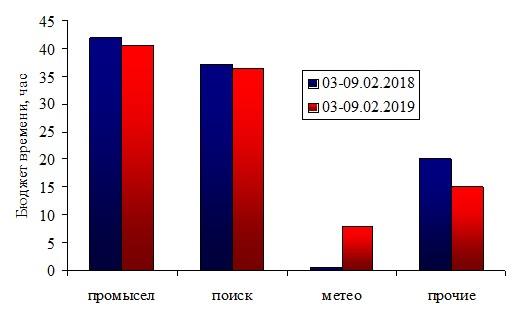 Информация о текущей промысловой обстановке в период с 03-09.02.2019 + прогноз